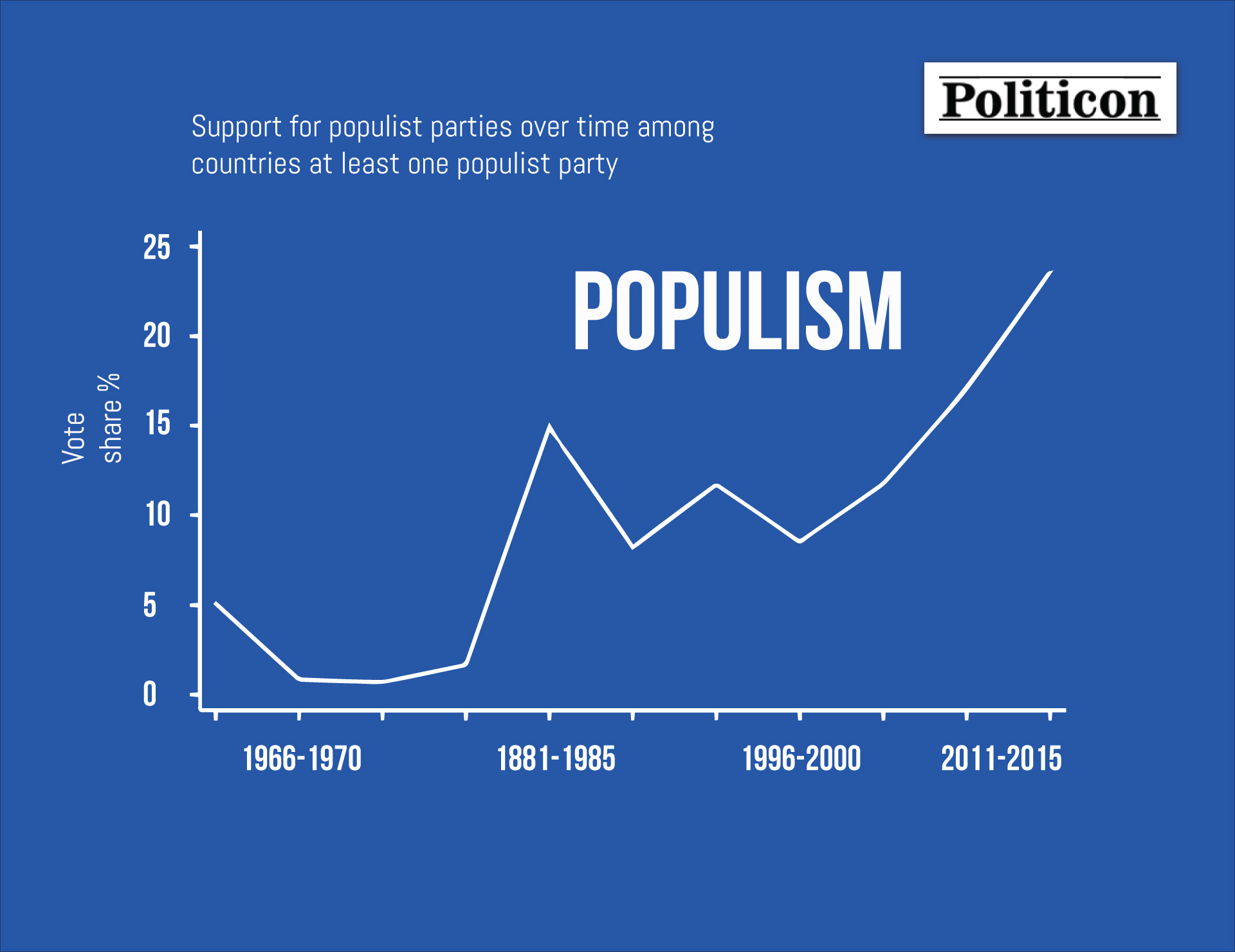 """""""Aggressive Expansion"""" – Populism and its Economic Roots"""