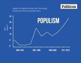 """Aggressive Expansion"" – Populism and its Economic Roots"